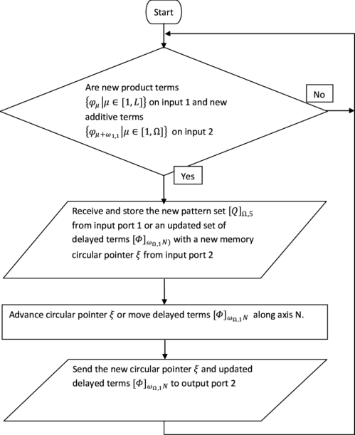 small resolution of functional block diagram of delay set 8