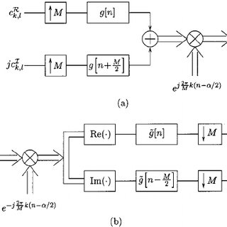 (PDF) A subspace-based approach to blind channel
