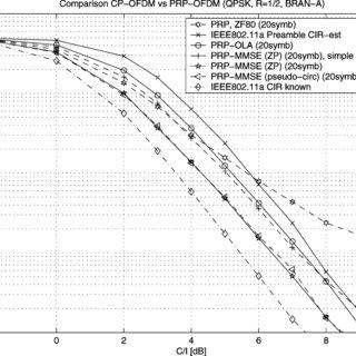 BER for IEEE 802.11a, BRAN channel model A, QPSK