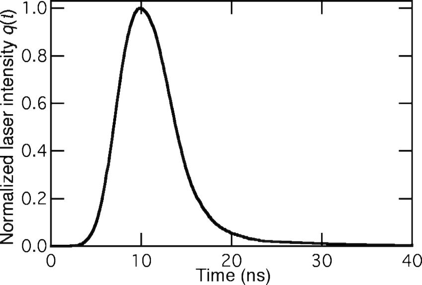 Laser temporal profile used in the models. The profile was