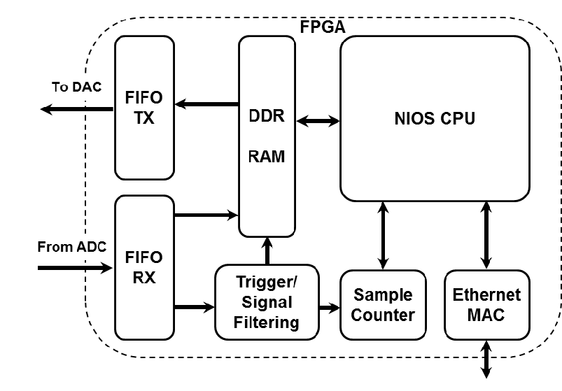 Block diagram of the hardware blocks loaded in the FPGA