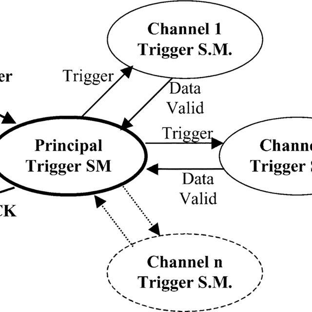 (PDF) A VHDL model of a IEEE1451.2 smart sensor