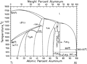 Why solubility of Ti in Al is very less?