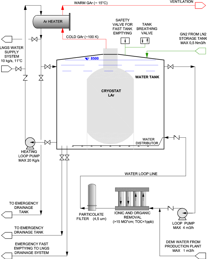 Schematic of the GERDA water system including the drainage