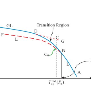 Schematic form of the isobaric Gibbs free energy G shown