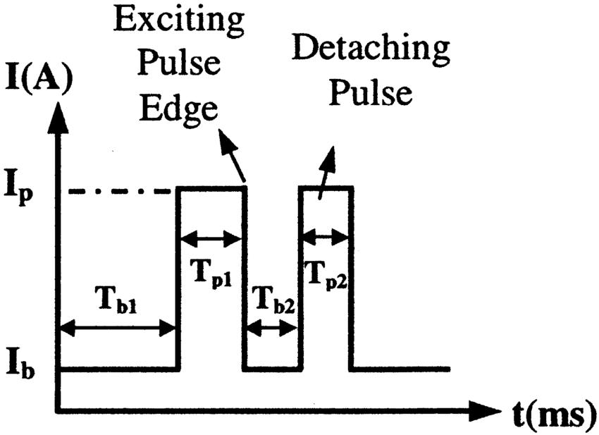 Current waveforms for pulsed GMAW: (a) current waveform