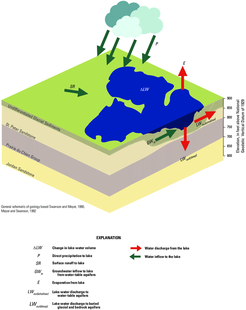 hight resolution of schematic showing water balance components for white bear lake northeast twin cities metropolitan area