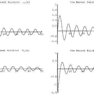 (PDF) The Gibbs' phenomenon for Fourier-Bessel series