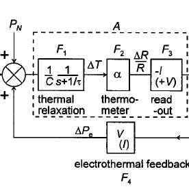 Functional block diagram of a bolometer. The text between