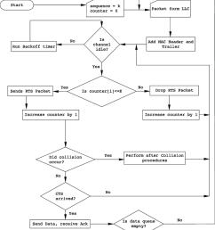 flow diagram for sequence procedure  [ 850 x 967 Pixel ]
