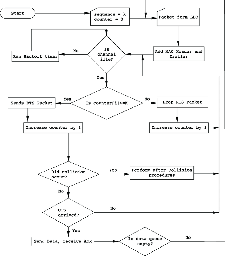 hight resolution of flow diagram for sequence procedure