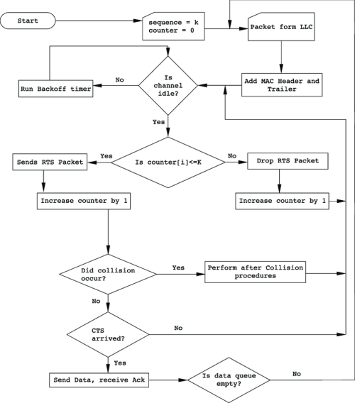 small resolution of flow diagram for sequence procedure