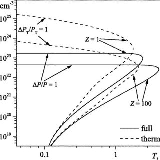 (PDF) Region of validity of the finite–temperature Thomas