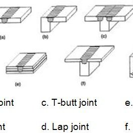 12: Typical MX Triflute and Flared-Triflute pins [9