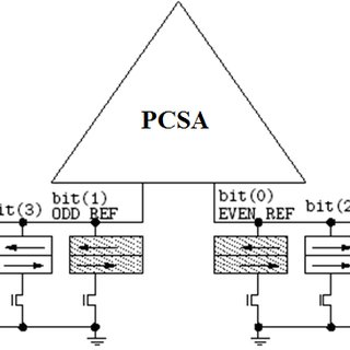 (PDF) Design of embedded MRAM macros for memory-in-logic