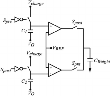CMOS synapse block diagram used to perform STDP. The