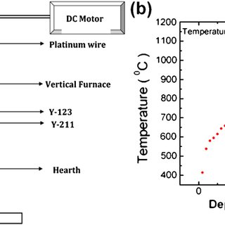 Temperature dependence of ( a ) dc electrical resistivity
