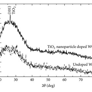 The resistivity of FTO films as a function of NH 4 F/SnCl