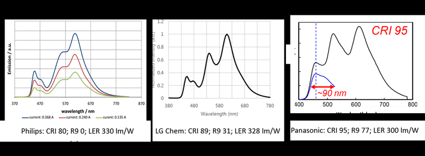1 Spectra of Commercial and Laboratory OLED Panels Sources
