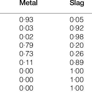 (PDF) Control of open slag bath furnaces at Highveld Steel