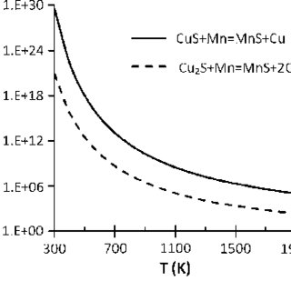 Solubility products of sulfides of divalent metals, in
