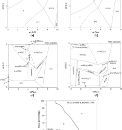 calculated phase diagrams of the quaternary fe c mn al alloy with a fixed 13 5 wt pct mn the temperatures for the partial isothermal sections of the phase  [ 850 x 1169 Pixel ]