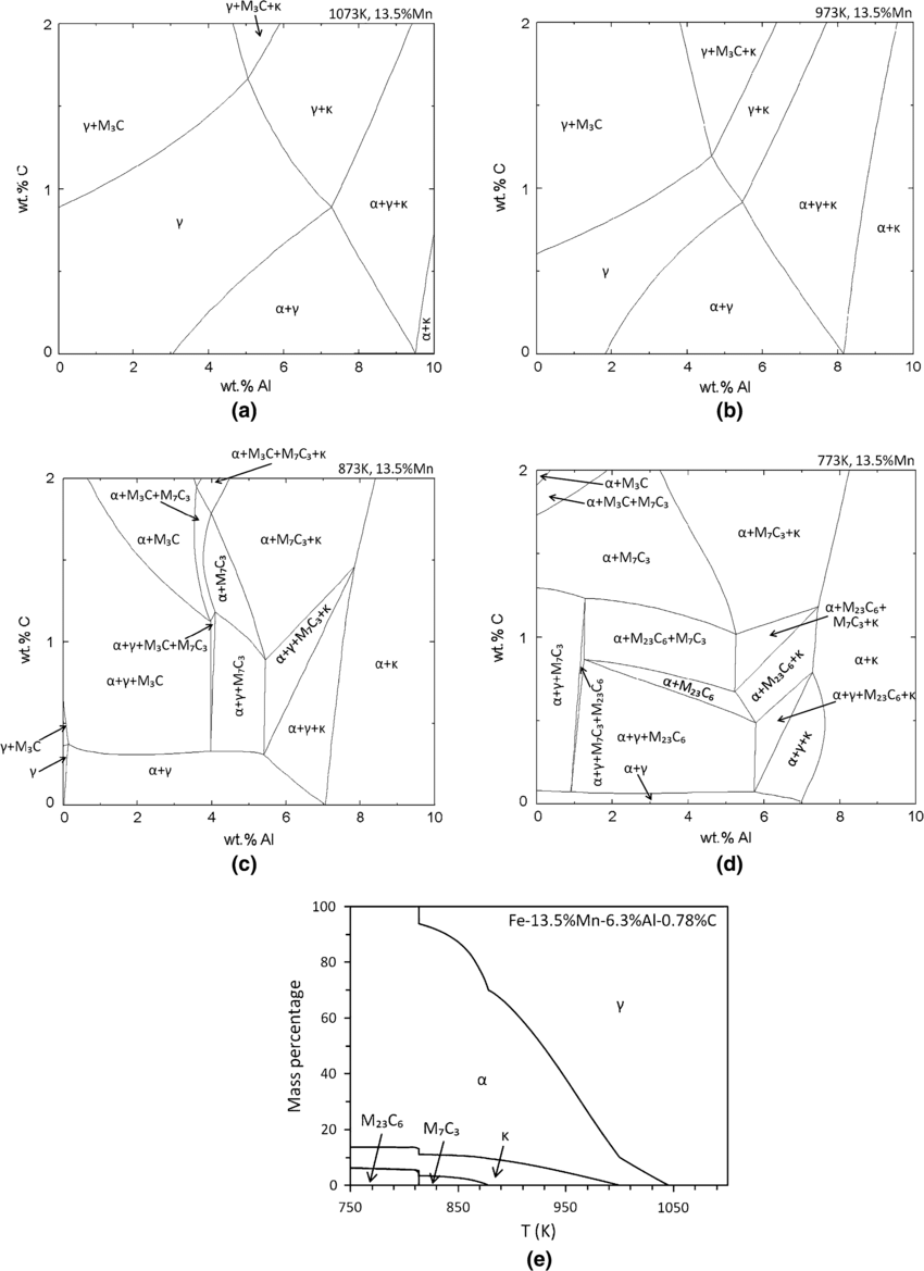 hight resolution of calculated phase diagrams of the quaternary fe c mn al alloy with a fixed 13 5 wt pct mn the temperatures for the partial isothermal sections of the phase