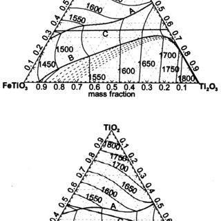 (PDF) Process mechanisms in ilmenite smelting