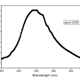 (PDF) SYNTHESIS OF Ni 2+ IONS DOPPED ZnS NANO PARTICLES BY