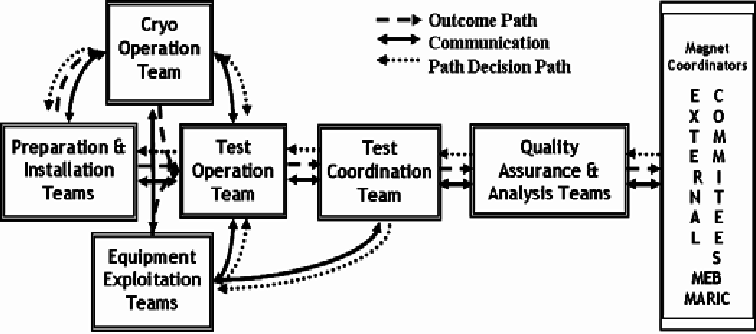 The cold test organization and process flow chart