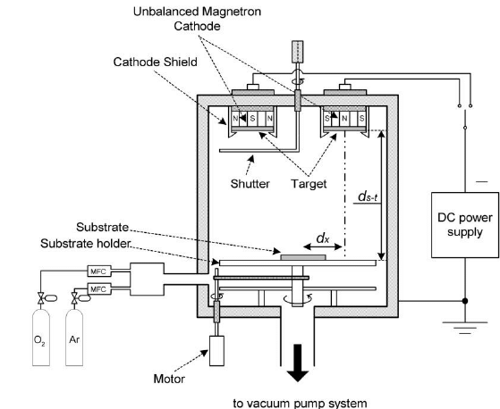 The schematic diagram of DC magnetron sputtering