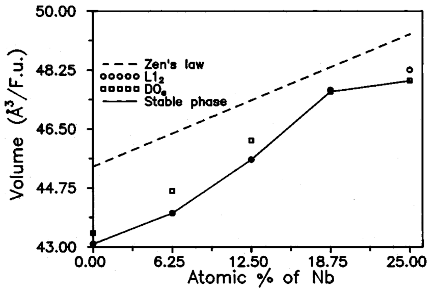 The variation of unit cell volume of Ni 3 Al as a function