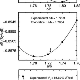 (PDF) Density Functional Theory for Calculation of Elastic