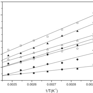 (PDF) Hansen Solubility Parameters for the Solid Surface