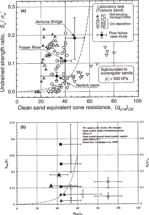small resolution of relationships between minimum undrained shear strength ratio and cpt a after yoshimine et al 1999 b canlex ground freezing samples having a