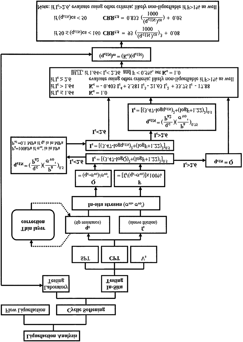 medium resolution of flow chart illustrating the application of the integrated cpt method of evaluating cyclic resistance ratio