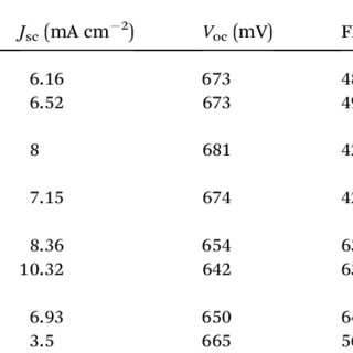 (PDF) Solid state plasmonic dye sensitized solar cells