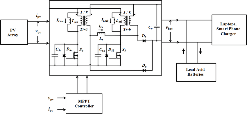 Block diagram of PV-SSIFB charger system. of output load