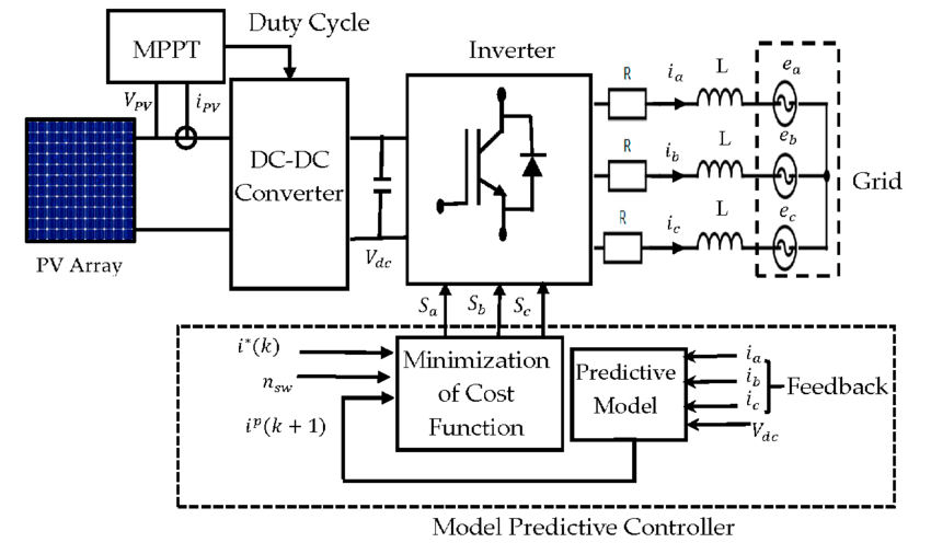 Block diagram of the proposed controller-based system