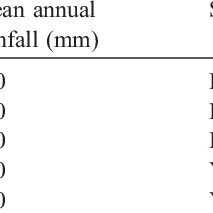 (PDF) Soil organic matter and land degradation in semi