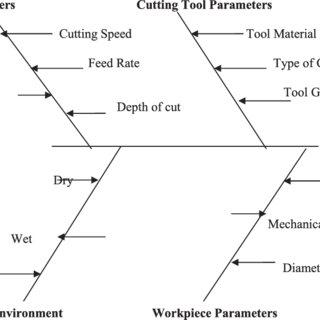 Ishikawa cause–effect diagram of a turning process