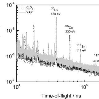 Schematic representation of the time-of-flight technique