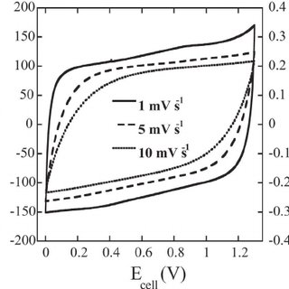 Ionic conductivity electrolytes as a function of inverse
