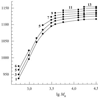 Temperature of spontaneous boiling-up of polymer melts vs