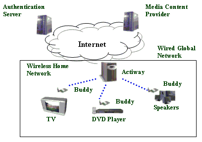 home media server wiring diagram stearns brake architecture of wireless multimedia system download