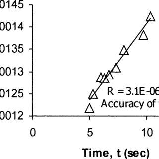 Temperature gradient profile along the cuvette in Earth's