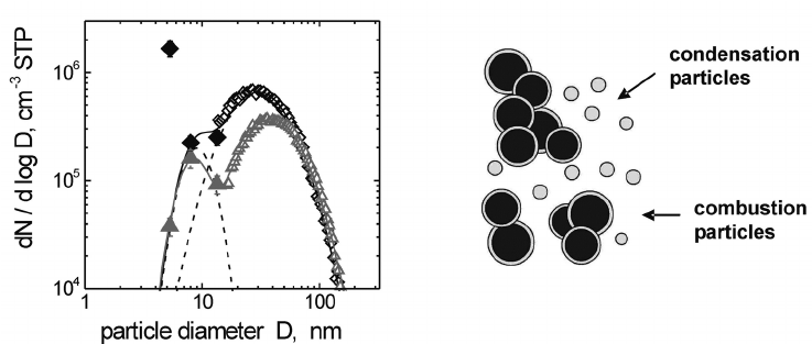 Left: size distribution of combustion aerosol with