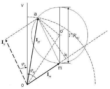 Circle diagram for split-phase motors with maximum torque