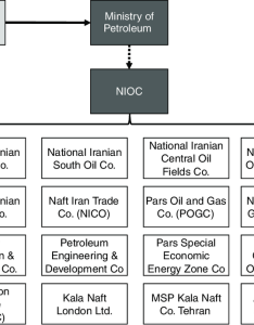 Organizational chart of nioc and its subsidiaries also download rh researchgate