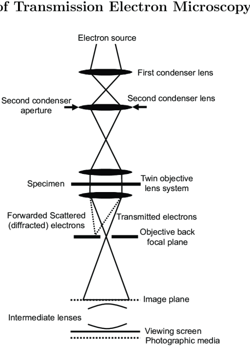 small resolution of 9 a schematic diagram of the transmission electron microscope